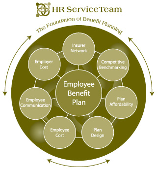 Employee benefits and services for employees