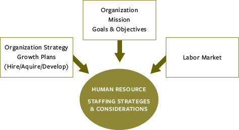 Human Resources (HR) Outsourcing Company Services for Staffing